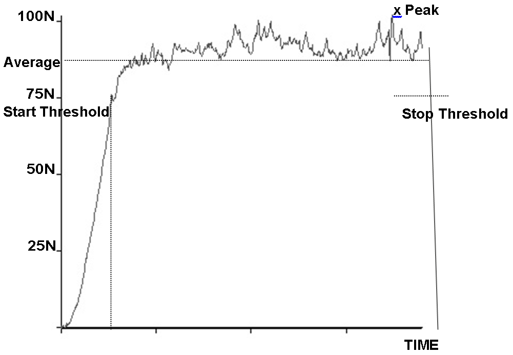 AV /時間グラフ