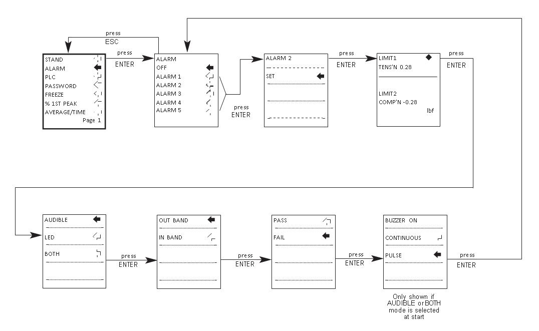 AFG alarm flow chart menu page 1