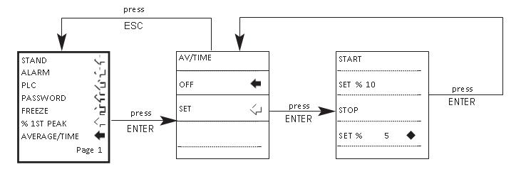 AFG av/time flow chart menu page 1