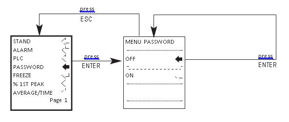 AFG password flow chart menu page 1