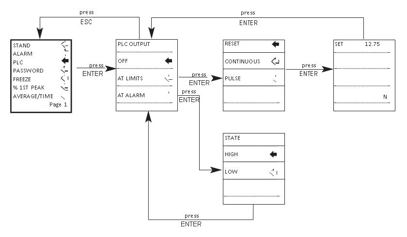 AFG plc flow chart menu page 1
