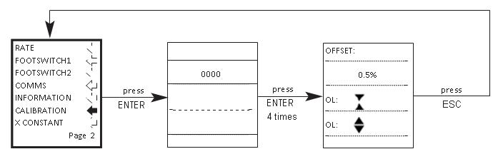 AFG calibration flow chart menu page 2