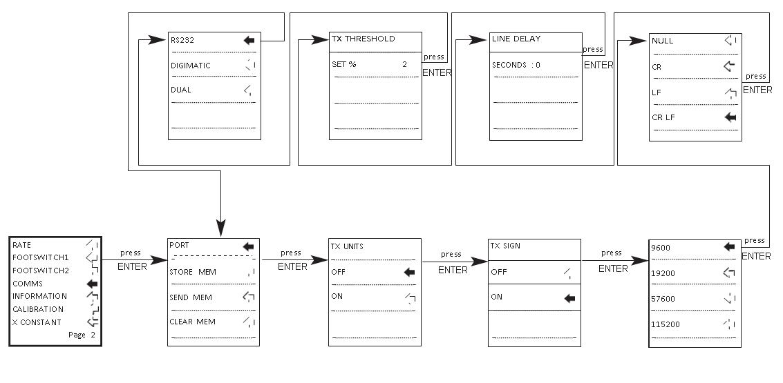 AFG comms flow chart menu page 2
