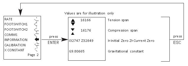 AFG information flow chart menu page 2
