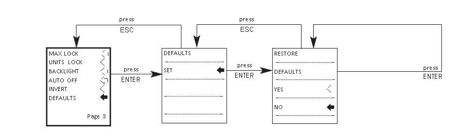 AFG defaults flow chart menu page 3