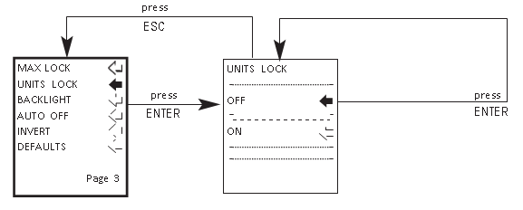 AFGユニットロックフローチャートメニューページ3